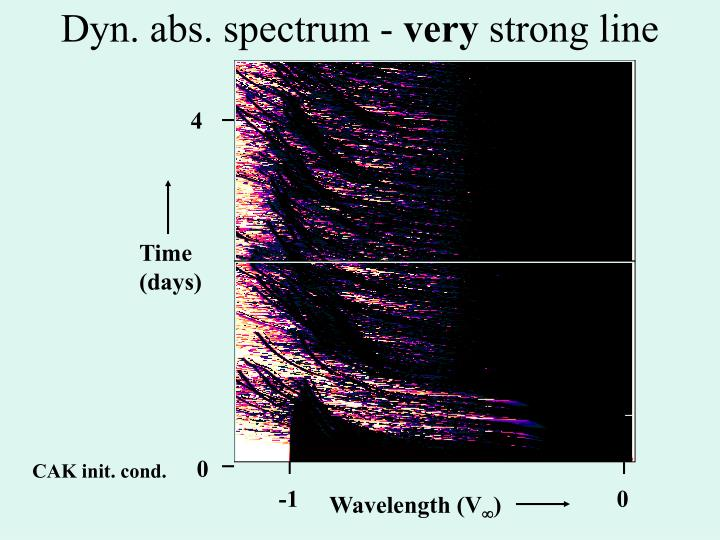 Dyn. abs. spectrum -