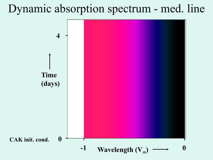 Dynamic absorption spectrum - med. line