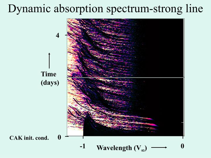 Dynamic absorption spectrum-strong line