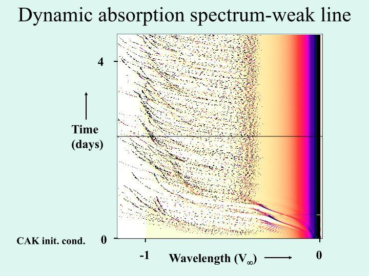 Dynamic absorption spectrum-weak line
