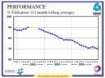 performance utilisation 12 month rolling average