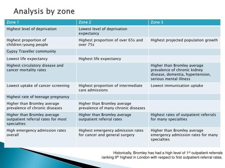 Analysis by zone