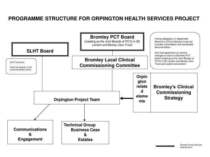 Bromley PCT Board