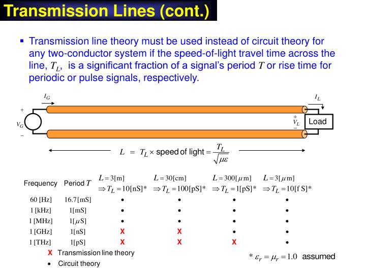 Transmission Lines (cont.)