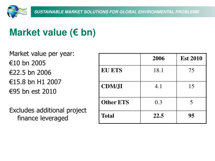 Market value (€ bn)