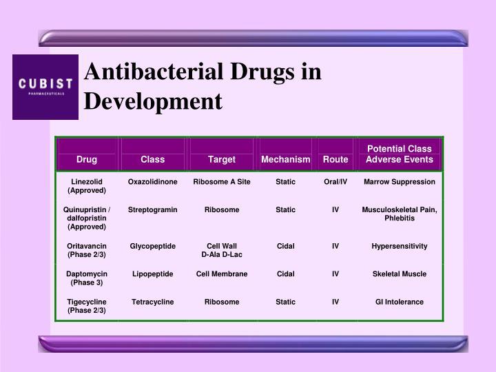 Antibacterial Drugs in Development