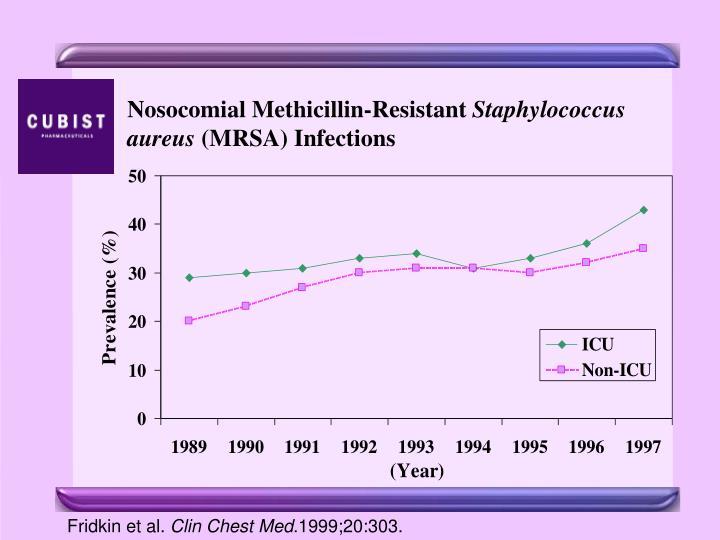 Nosocomial Methicillin-Resistant