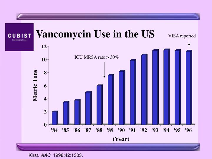 Vancomycin Use in the US