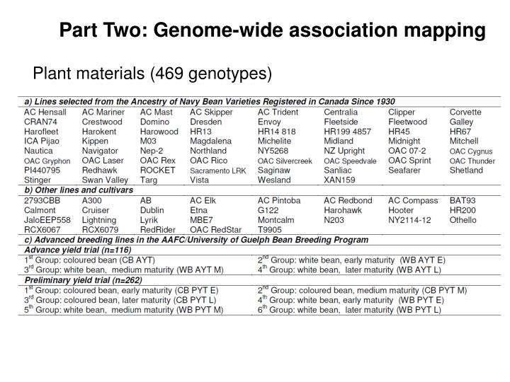 Part Two: Genome-wide association mapping