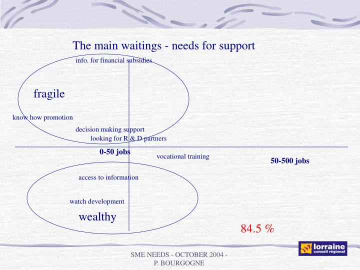 The main waitings - needs for support