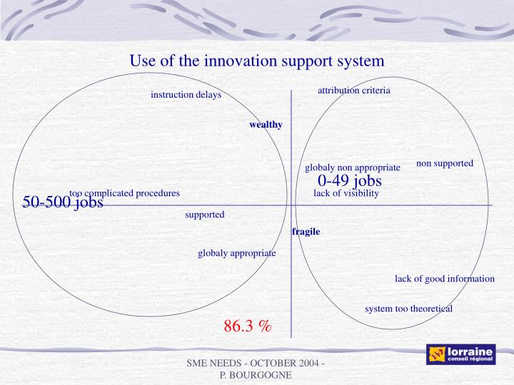 Use of the innovation support system