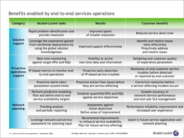 Benefits enabled by end-to-end services operations