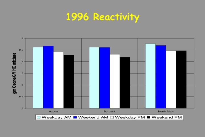 1996 Reactivity
