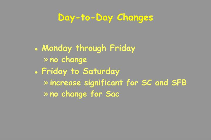 Day-to-Day Changes