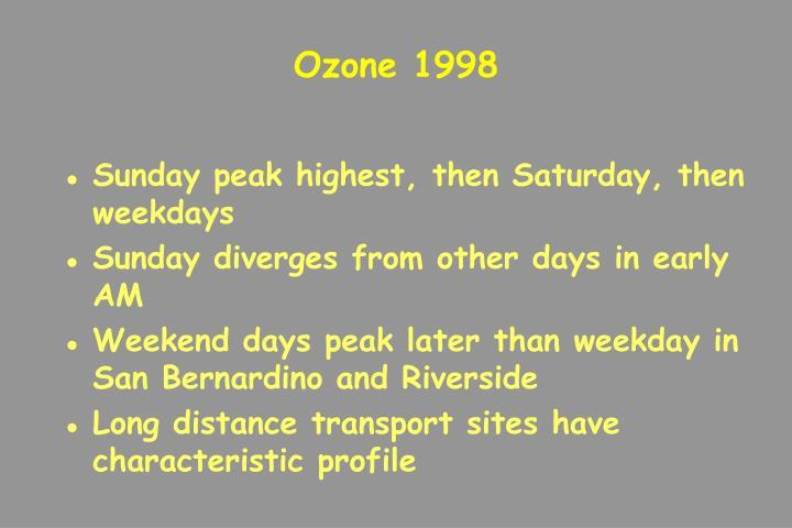 Ozone 1998