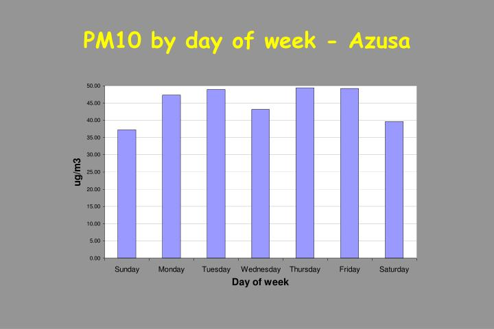 PM10 by day of week - Azusa