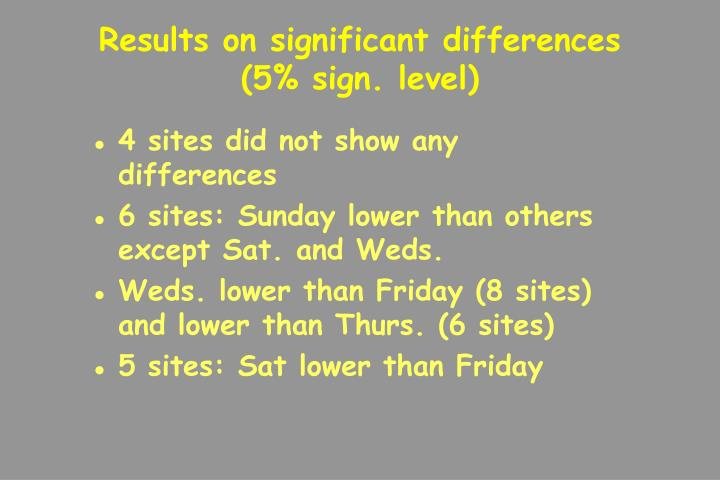 Results on significant differences (5% sign. level)