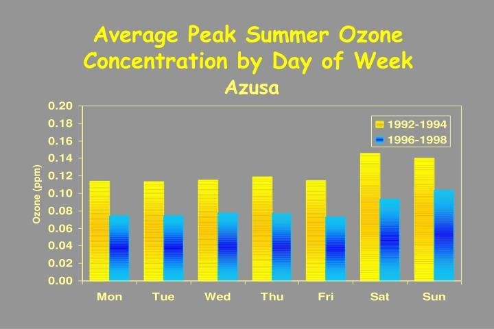 Average Peak Summer Ozone