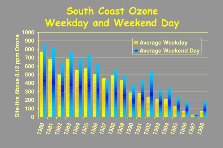 South Coast Ozone