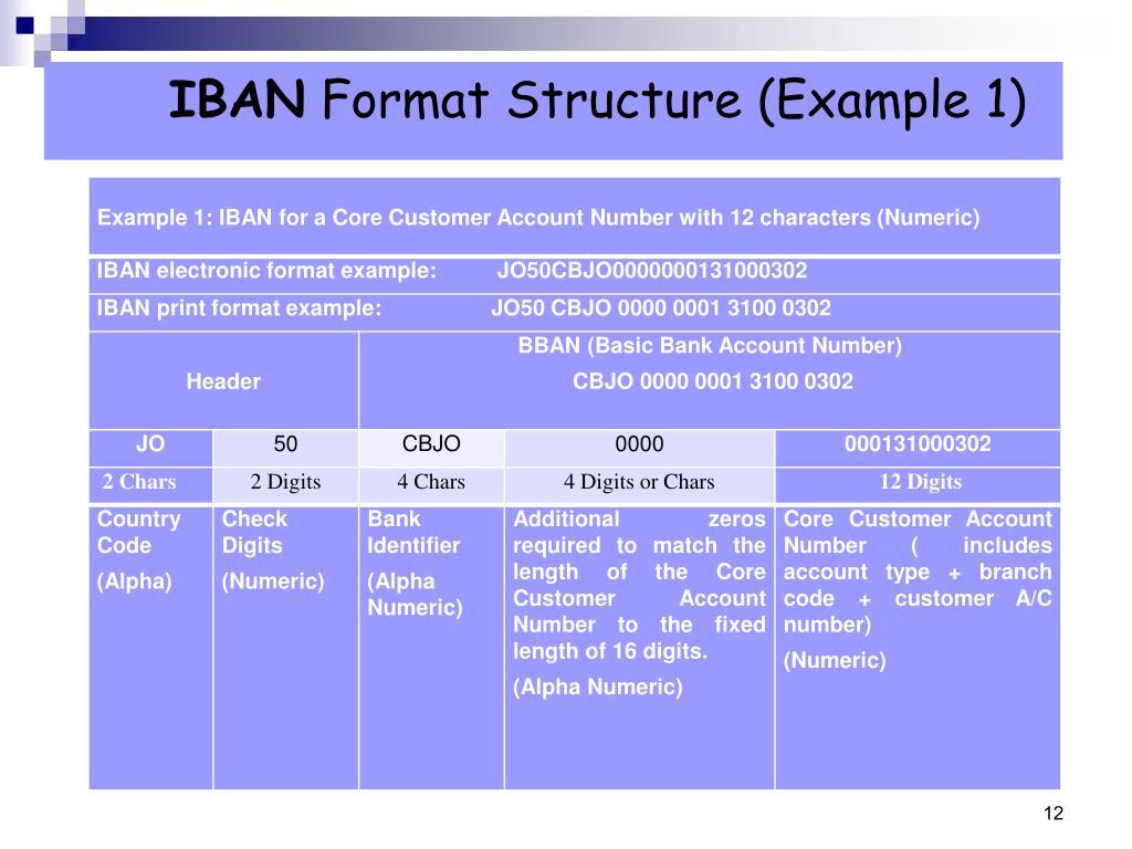 PPT - Central Bank of Jordan IBAN ( ISO :International Bank