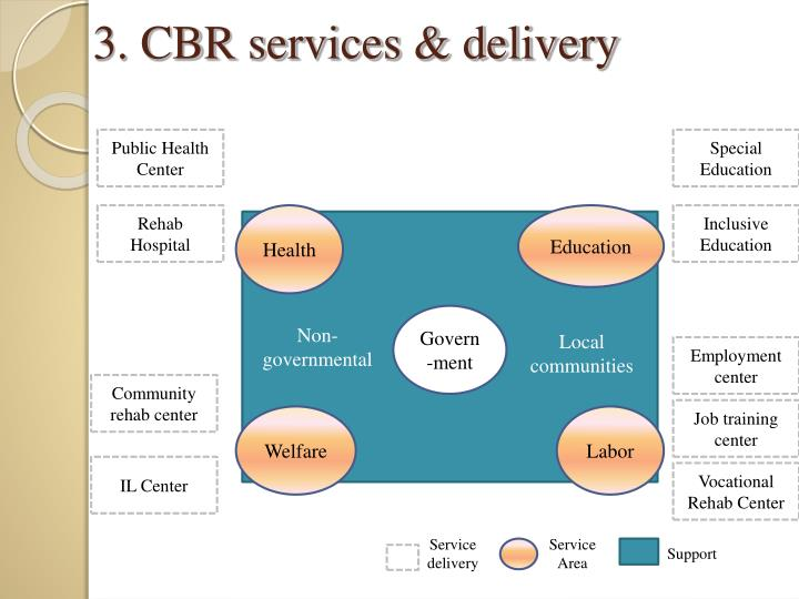3. CBR services & delivery