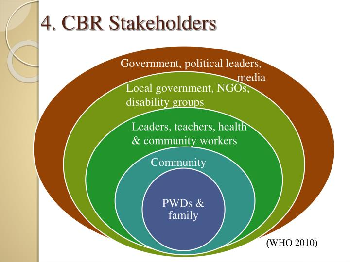 4. CBR Stakeholders