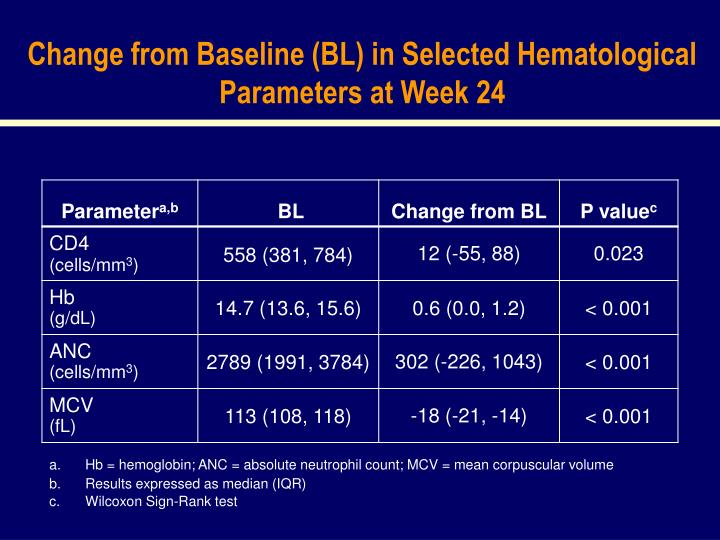 Change from Baseline (BL) in Selected Hematological Parameters at Week 24
