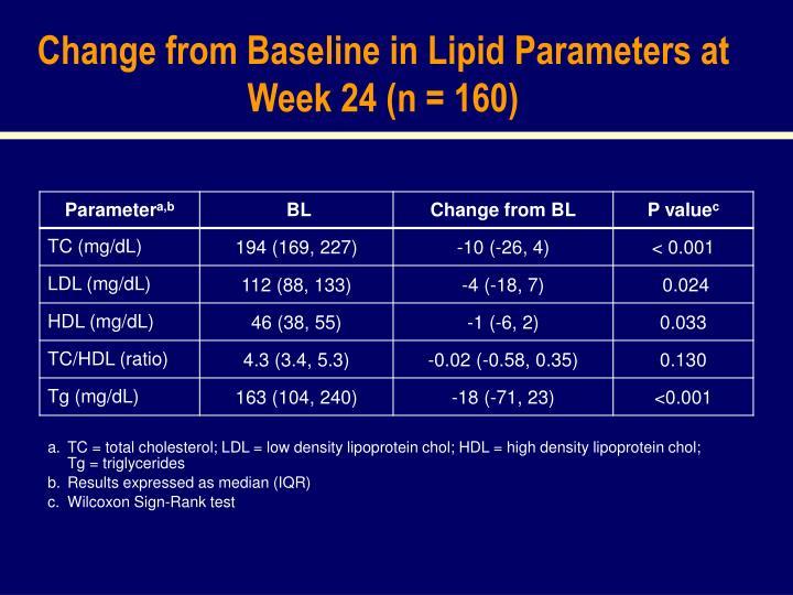 Change from Baseline in Lipid Parameters at Week 24 (n = 160)