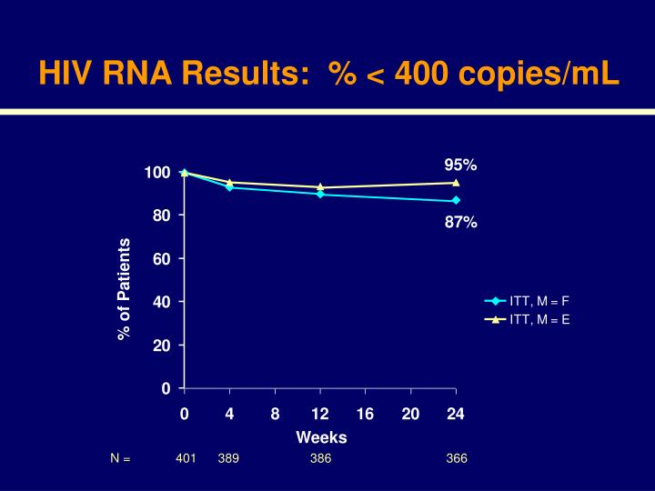 HIV RNA Results:  % < 400 copies/mL