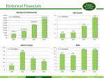 historical financials