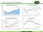 macroeconomic indicators
