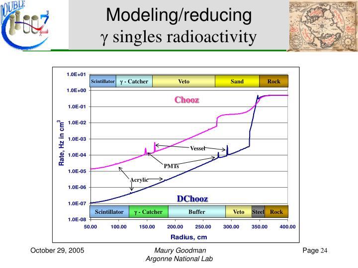 Modeling/reducing