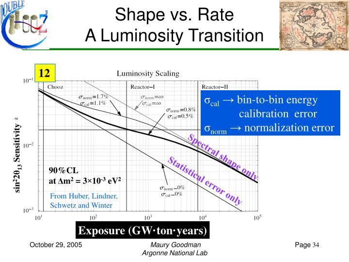 Shape vs. Rate