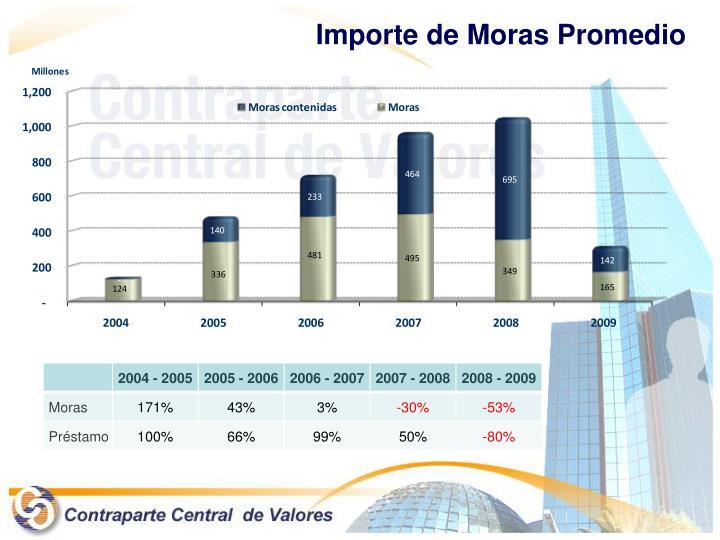 Importe de Moras Promedio
