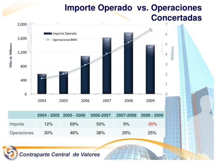 Importe Operado  vs. Operaciones Concertadas