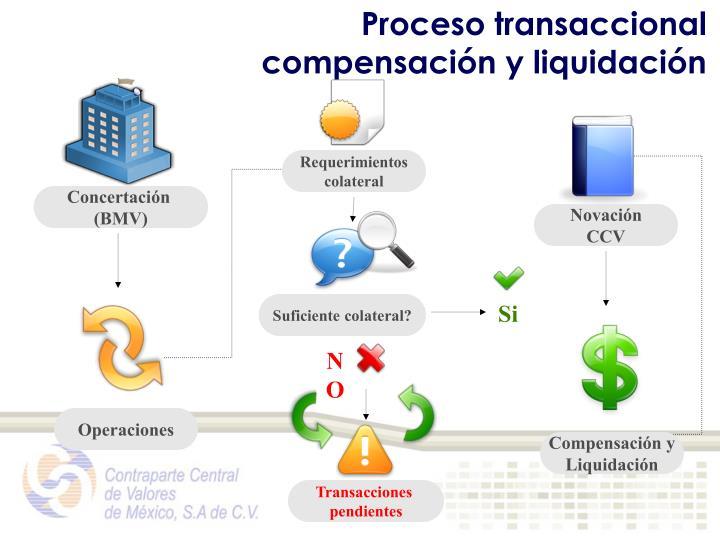 Proceso transaccional compensación y liquidación