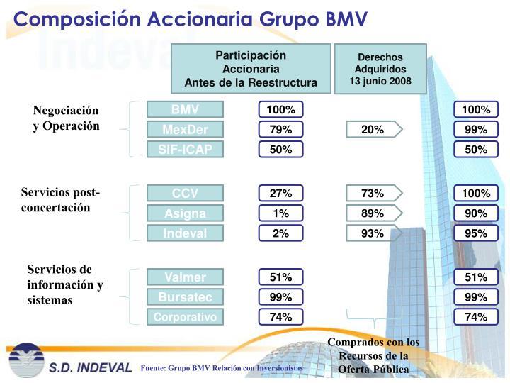 Composición Accionaria Grupo BMV