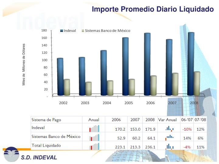 Importe Promedio Diario Liquidado