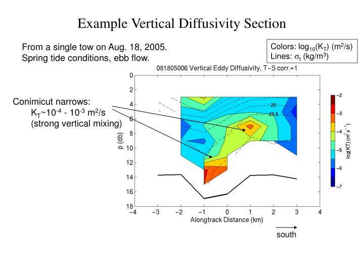 Example Vertical Diffusivity Section