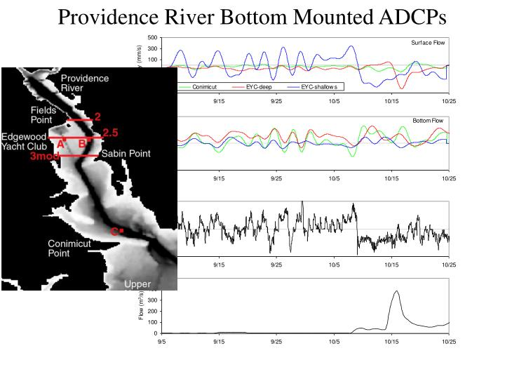 Providence River Bottom Mounted ADCPs