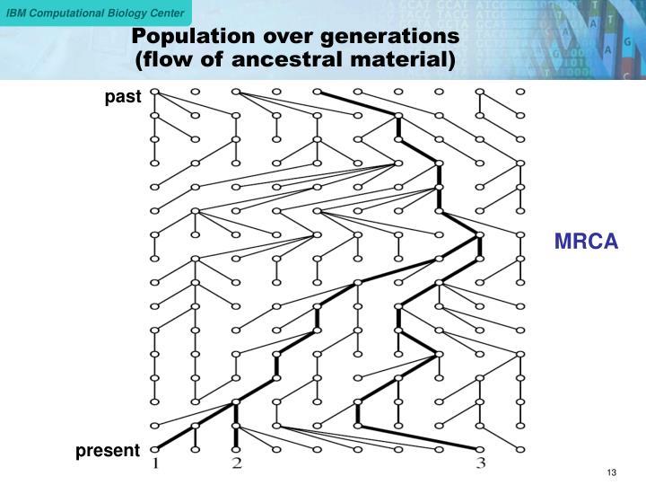 Population over generations
