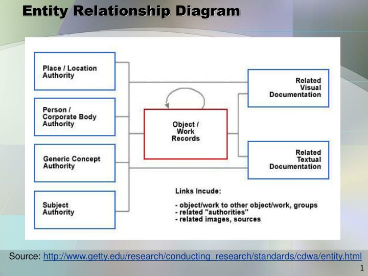 PPT Entity Relationship Diagram PowerPoint Presentation