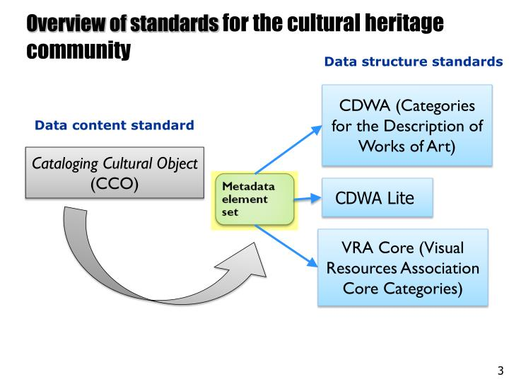 Overview of standards for the cultural heritage community
