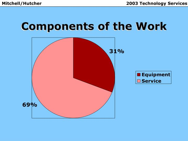 Components of the Work