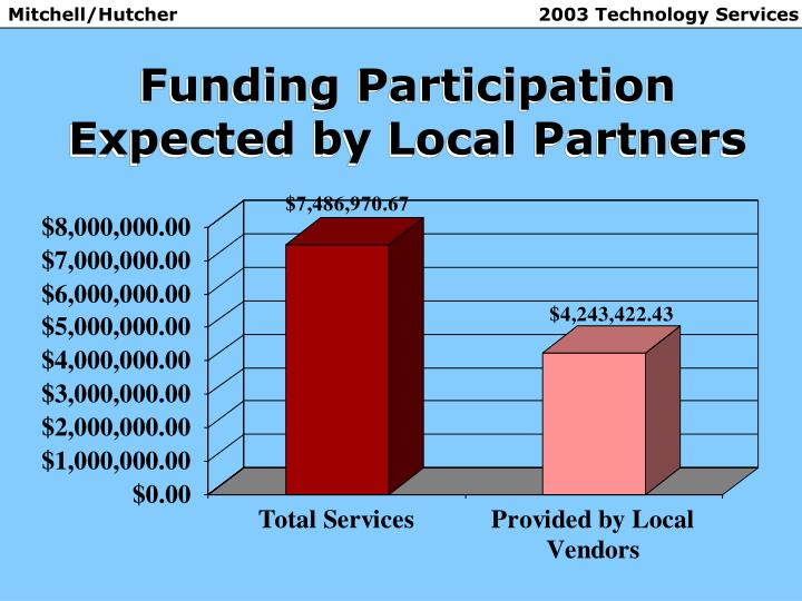 Funding Participation Expected by Local Partners
