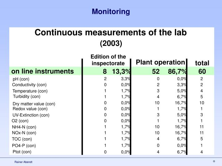 Continuous measurements of the lab