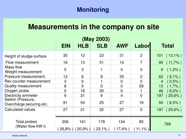 Measurements in the company on site