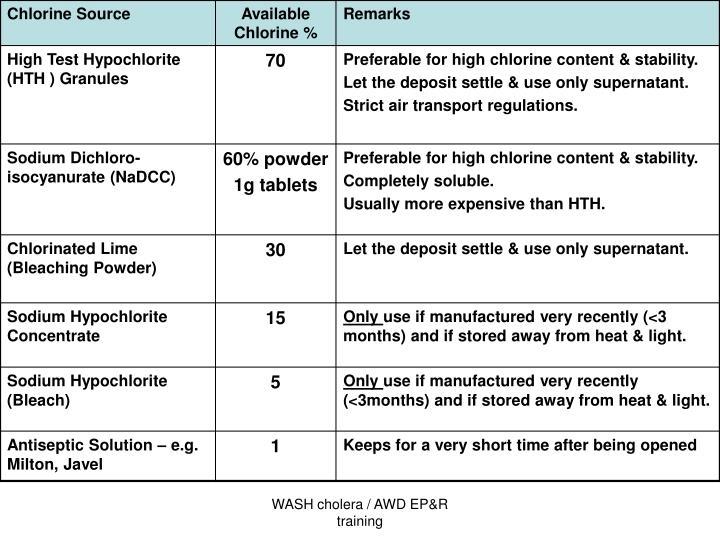 WASH cholera / AWD EP&R training