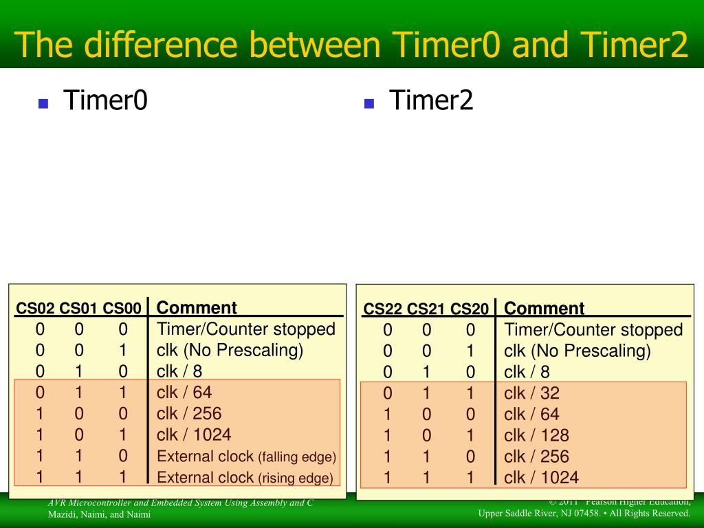PPT - Timer/counter PowerPoint Presentation - ID:3269311