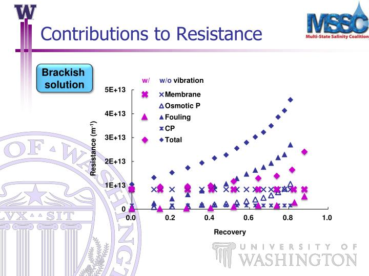 Contributions to Resistance